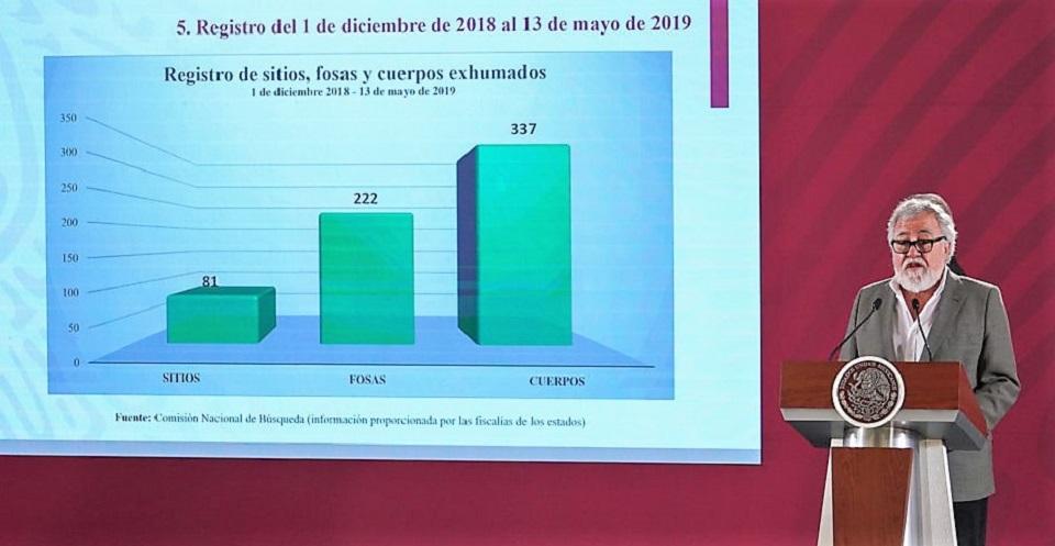 EN GOBIERNO DE AMLO LOCALIZAN 222 FOSAS CLANDESTINAS CON 337 CUERPOS