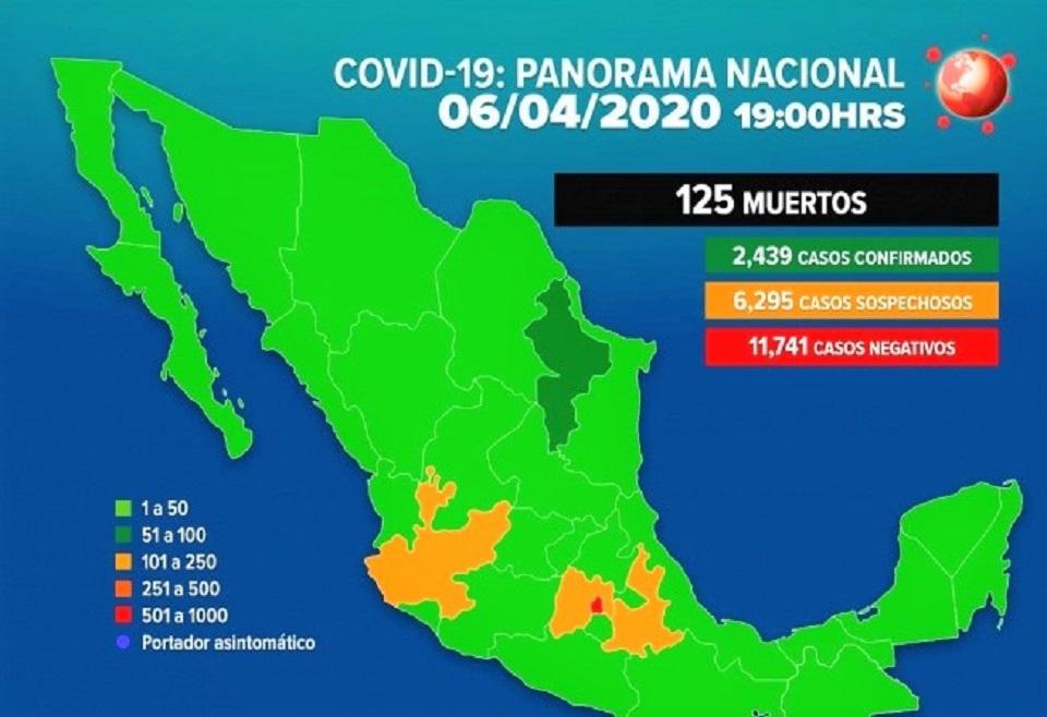 COVID-19 EN MÉXICO: 125 MUERTES Y 2 MIL 439 CASOS CONFIRMADOS