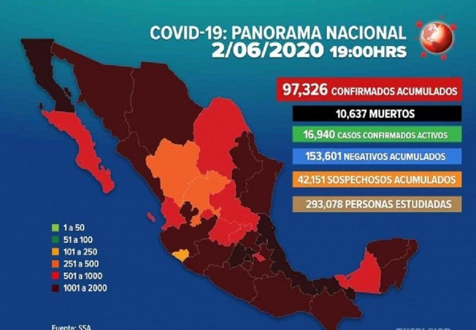 97 MIL 326 CASOS CONFIRMADOS DE COVID-19 EN MÉXICO