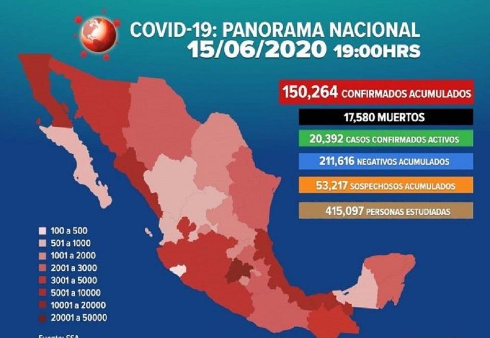 COVID-19: MÉXICO CON 17 MIL 580 MUERTES Y 150 MIL 264 CONTAGIOS