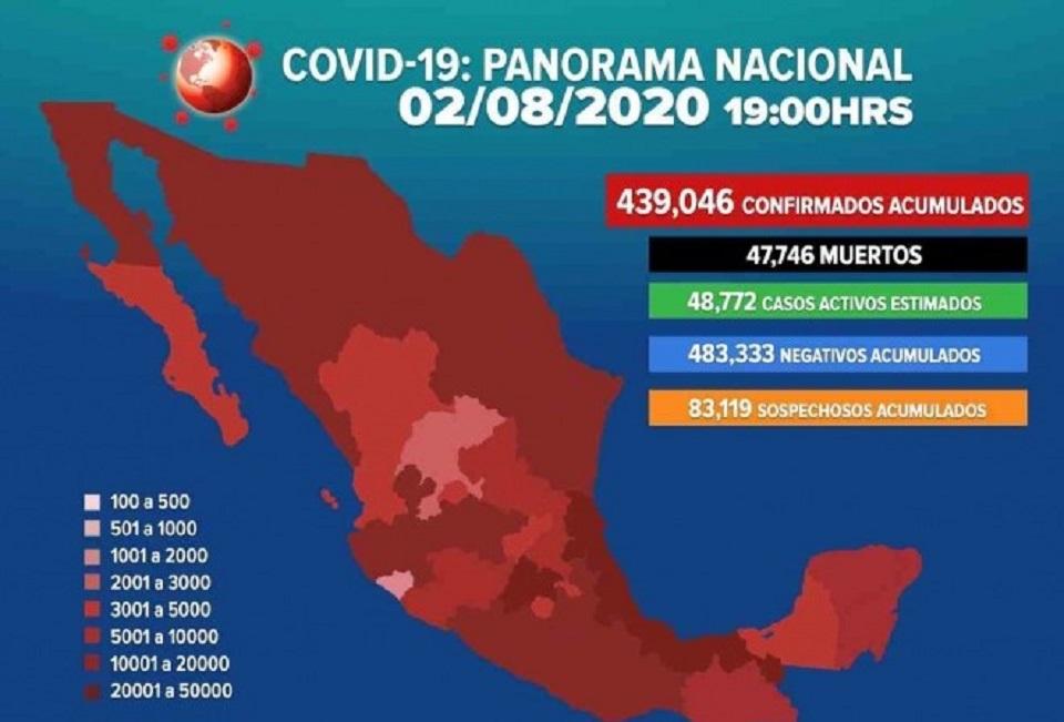 439 MIL 66 CASOS Y 47 MIL 746 DEFUNCIONES POR COVID-19